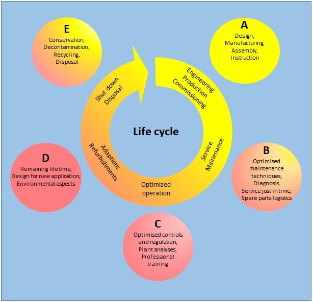 Life cycle of typical chiller or heat pumpe